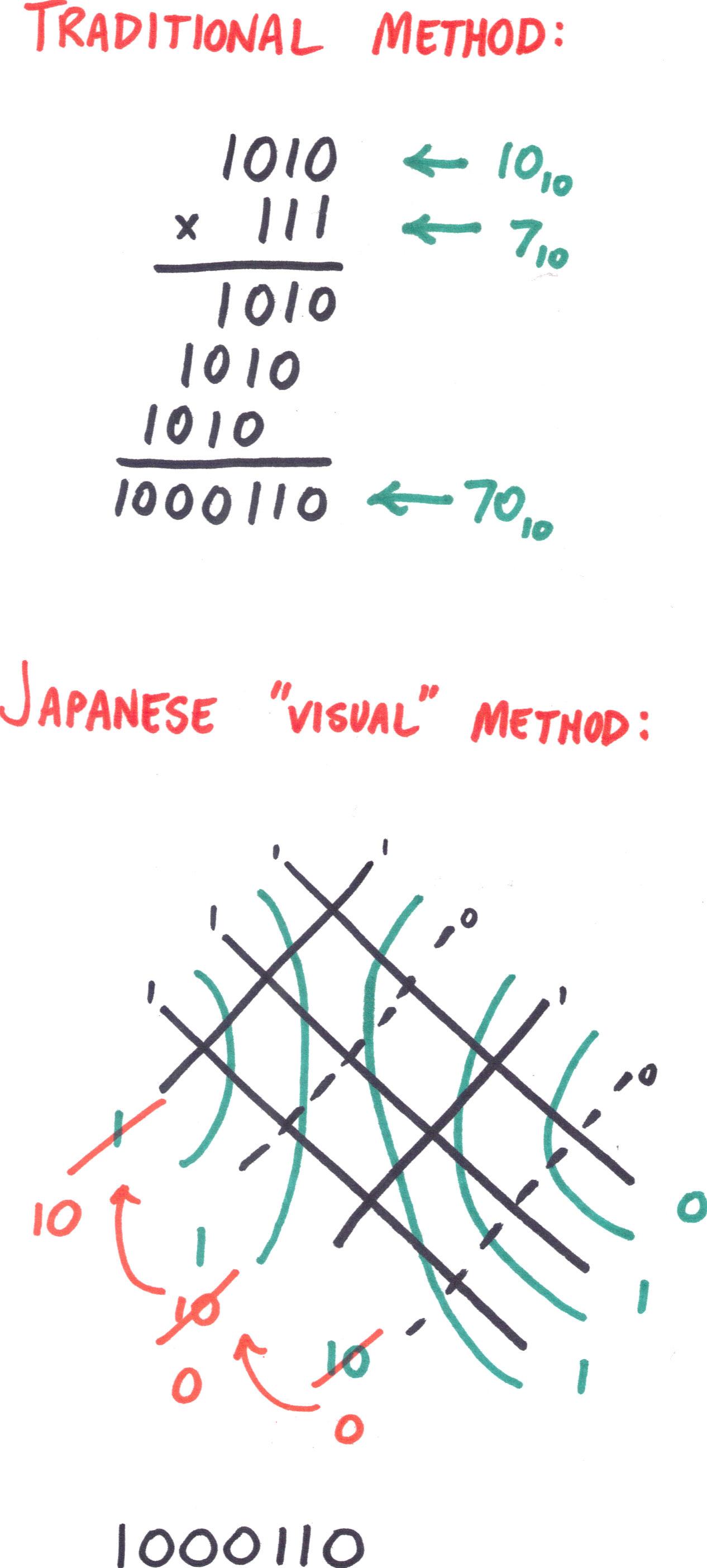 math worksheet : japanese binary multiplication  random walks : Japanese Multiplication