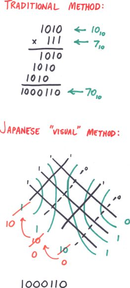 Japanese Binary Multiplication