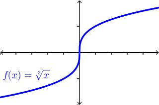 vertical tangent