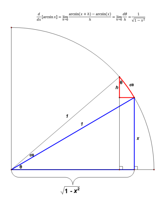 Proof of derivative of arcsinx