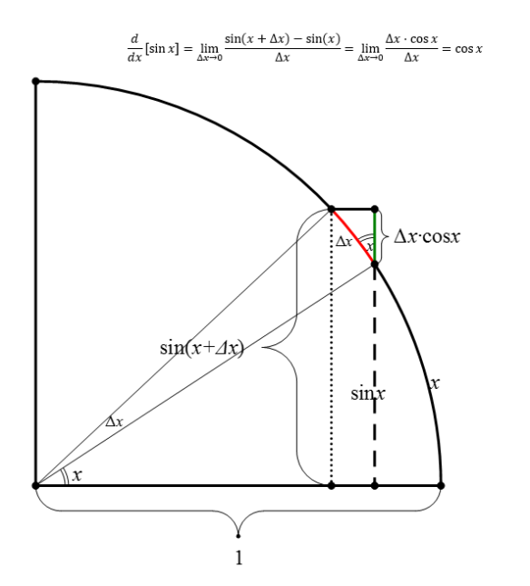 Proof of derivative of sinx