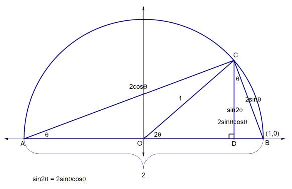 double angle 2