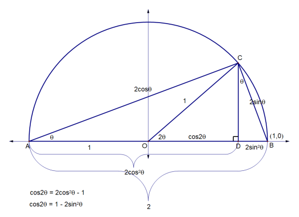 double angle 3