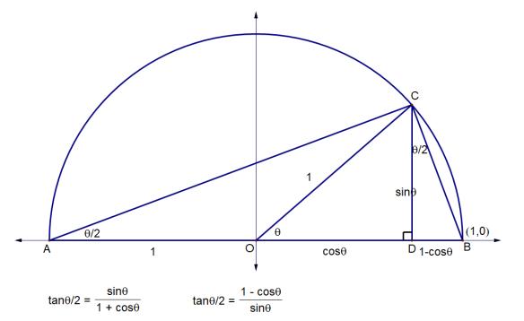 half angle 2