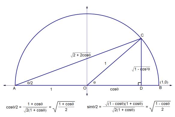 half angle 4