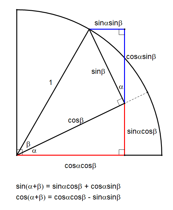 sine and cosine of a sum best 2