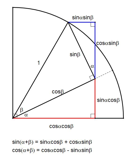 sine and cosine of a sum best 2