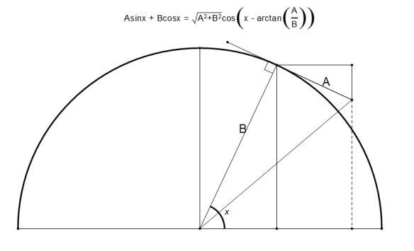 sum of sine and cosine